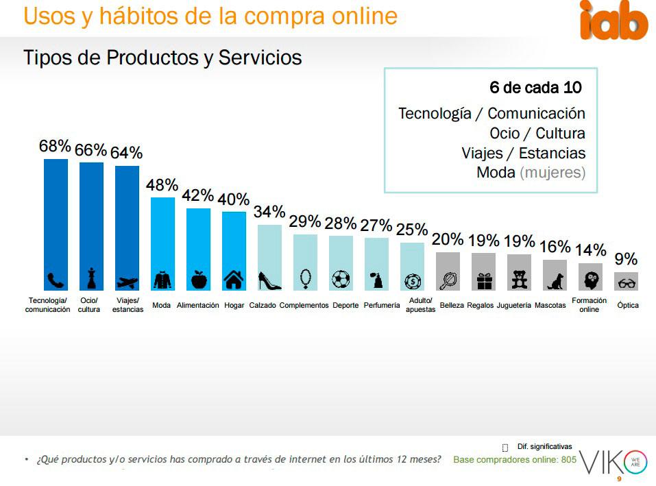 productos1 Ecommerce en España